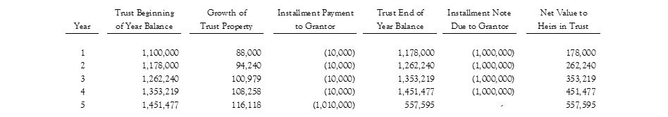What Is An Intentionally Defective Grantor Trust Diversified Trust