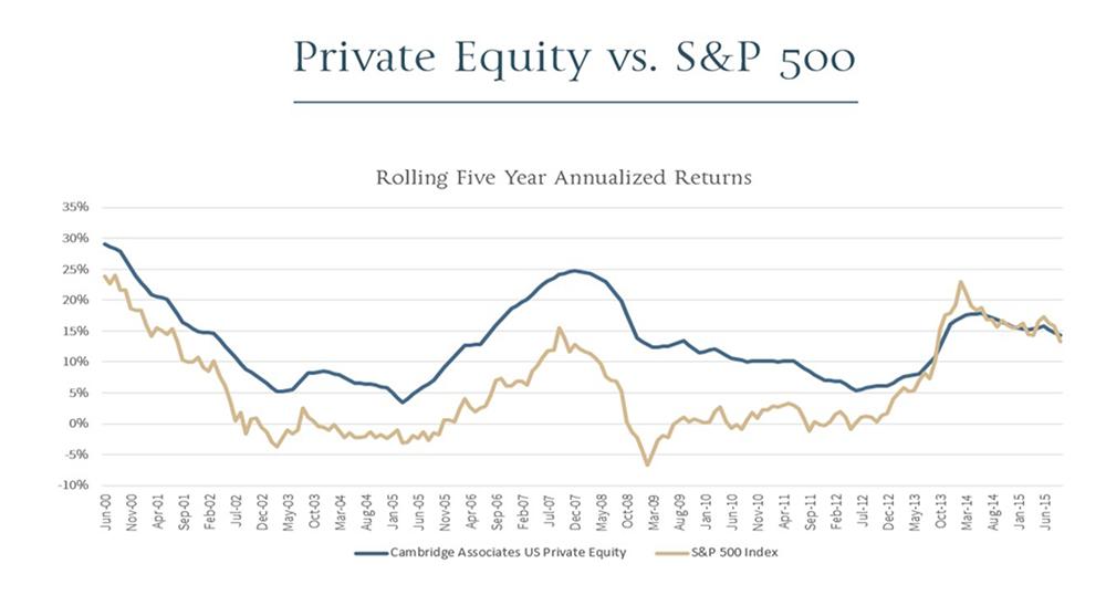 PrivateEquity
